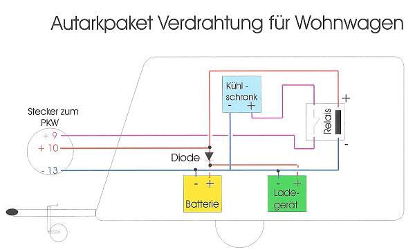 Autark batterie wohnwagen